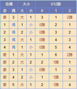 此图来源:http://tubiao.17mcp.com/Ssq/DingweiWeihaoZs3-10.html