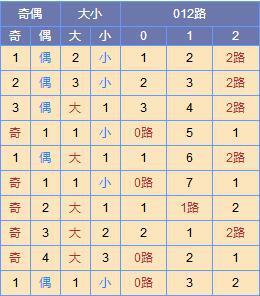 此图来源:http://tubiao.17mcp.com/Ssq/DingweiWeihaoZs6-10.html