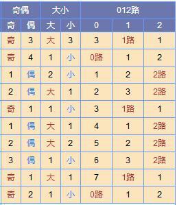 此图来源:http://tubiao.17mcp.com/Ssq/DingweiWeihaoZs4-10.html
