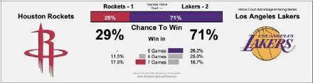 湖人晋级概率飙升34% 你们敢不选詹姆斯当MVP?
