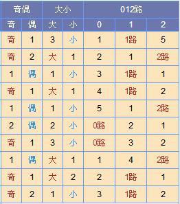 此图来源:http://tubiao.17mcp.com/Ssq/DingweiWeihaoZs5-10.html