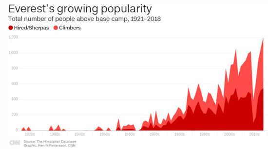 攀登珠峰人数逐年递添。