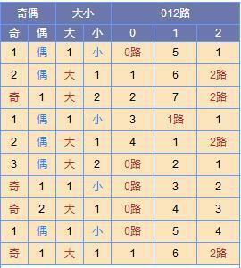 此图来源:http://tubiao.17mcp.com/Ssq/DingweiWeihaoZs2-10.html