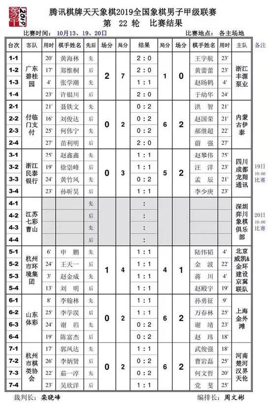 象甲第22轮补赛孟辰夺分 四川5
