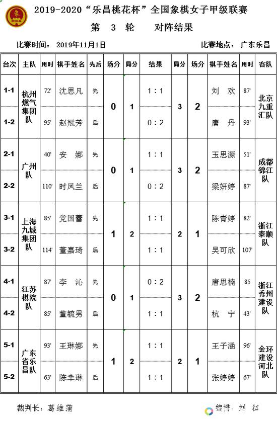 女子象甲第3轮:北京成都获胜 河北战平东道主