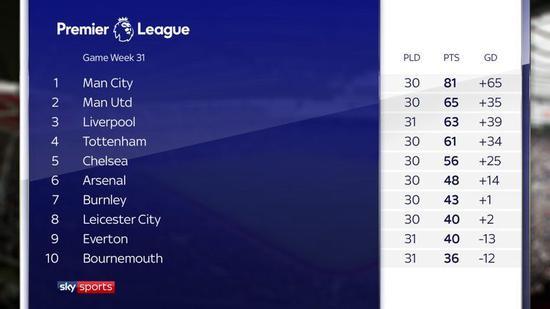阿森纳目前在英超积分榜上落后于伦敦对手切尔西8分。