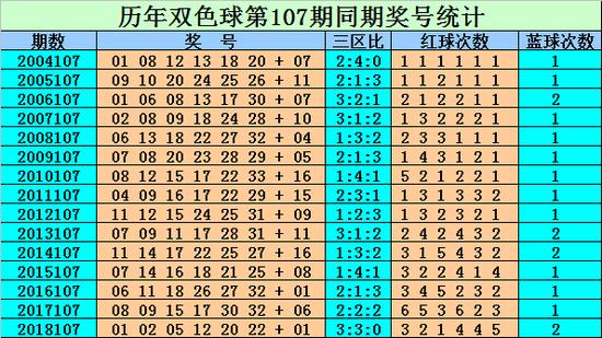 [新浪彩票]刘贵双色球19107期预测:冷号21回补
