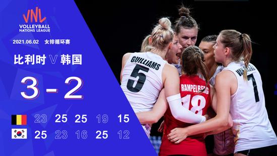 世联中国女排暂3胜3负排名第8 土耳其六战全胜