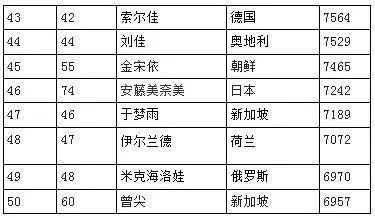 消息来源:ittf官网