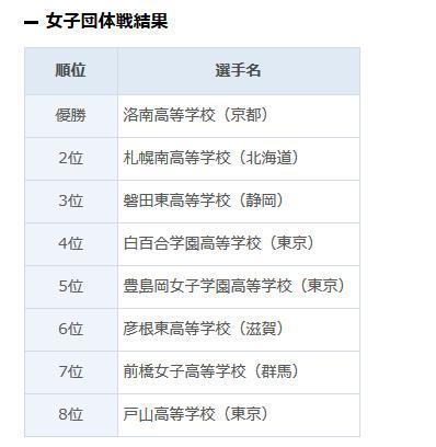第42回日本高中生全国围棋大会女子团体全国8强名单