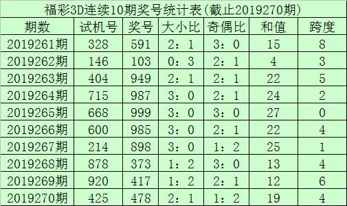 [新浪彩票]李笑岚福彩3D第19271期:跨度走高防5