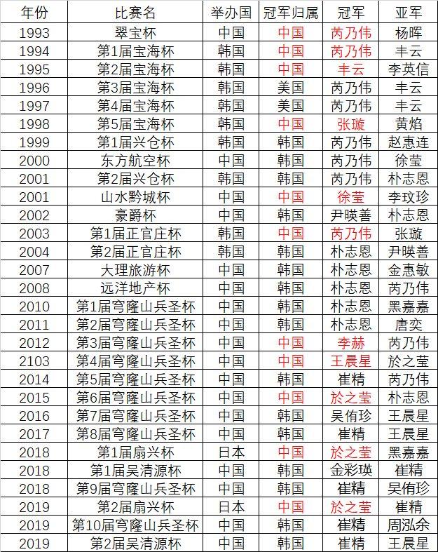 历届女子世界冠军赛成绩纵览