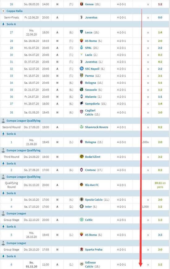 强!AC米兰跨赛季24场不败 前6轮5胜1平领跑