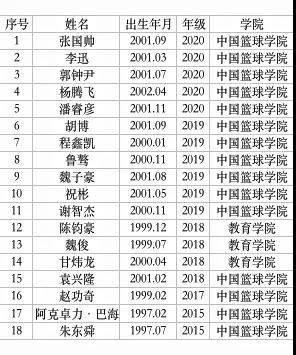 北体大男篮官方发文:球队正积极备战CUBA