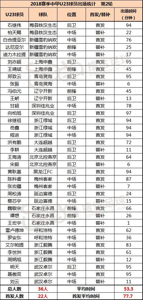 中甲U23观察:浙江双雄启用新人大胆 降级两队保守