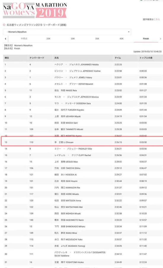 图说:李芷萱的这个第13名,含金量很高。