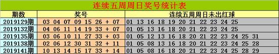 [新浪彩票]金原双色球第19144期:红球三胆17 20 32