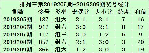 组选类型判断:最近5期排列三开出4次组六号码,本期重点关注组六号码出现。