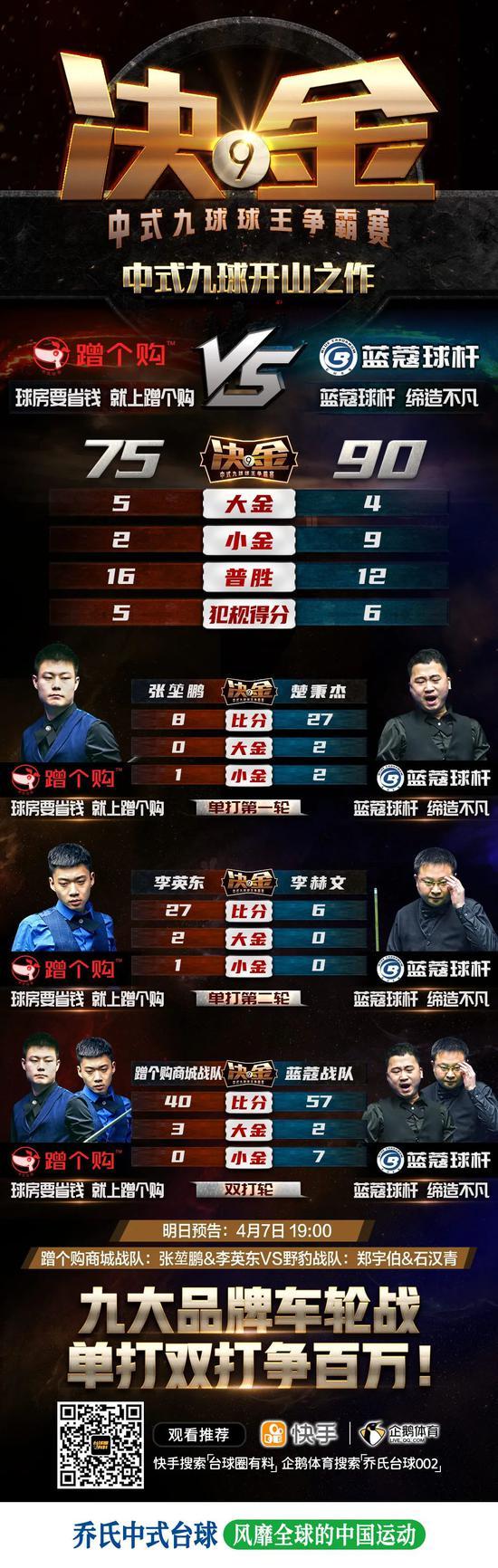 中式九球决金第三季揭幕战 楚秉杰李赫文超分取胜