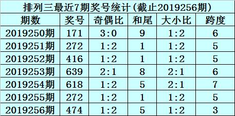 [新浪彩票]杨村长排列三19257期预测:跨度关注7