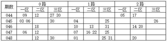 综合尾数012路分析,双色球第2018049期推荐: