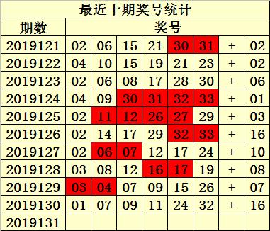 [新浪彩票]易衍双色球第19131期:红球胆09 11