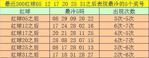 [新浪彩票]大剑仙双色球第20008