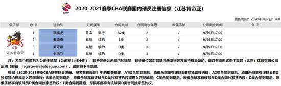 官宣:肯帝亚与5号秀郑祺龙签下两年新秀合同