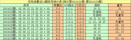 [新浪彩票]暗皇双色球第19131期:012路比2-2-2