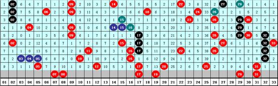 成毅双色球第20008期:关注尾7红球
