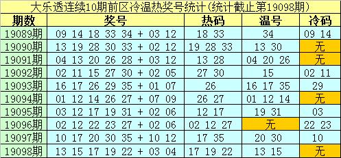 [新浪彩票]南华天大乐透19099期预测:热码看19 20