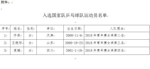 入选队员名单,图片来源:乒协官网截图。
