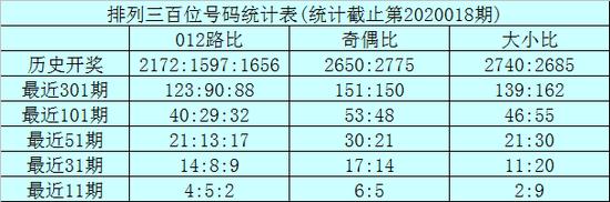 [新浪彩票]龙九排列三第20019期:重防全奇组合