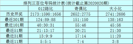 [新浪彩票]龙九排列三第20021期:个位小号延热