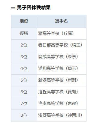 第42回日本高中生全国围棋大会男子团体全国8强名单