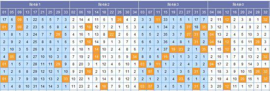 (图表来源:http://tubiao.17mcp.com/Dlt/QianquChusiZs-10.html)