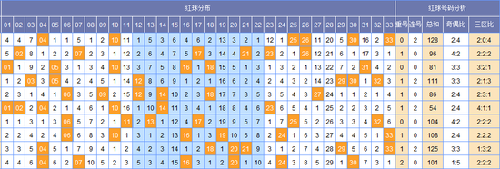 (此图表来源:)