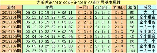 [新浪彩票]闲人大乐透19109期预测:凤尾看好33