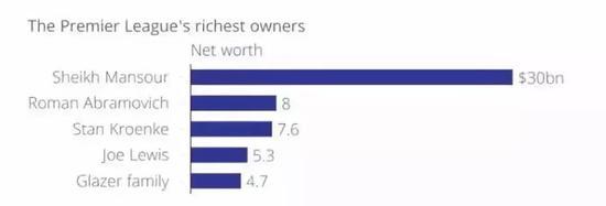 克伦克是英超第三有钱的老板(2015年数据)。