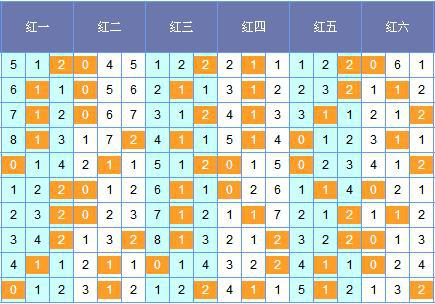 图表来历:http://tubiao.17mcp.com/Ssq/201Zs_qian-10.html