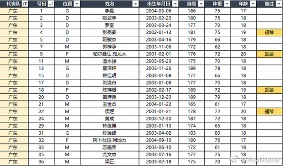 【博狗体育】全运会U18广东4-1横扫江苏 深足小将上演帽子戏法