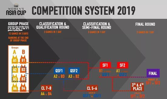 2019年女篮亚洲杯第一级别赛程