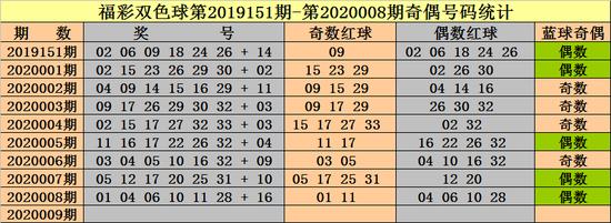 [新浪彩票]钟天双色球第20009期:奇偶红球各3个