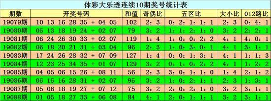 和值:上期前区和值为84,上升9点,本希望益和值上升,在100附近展现。