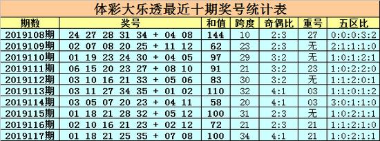 [新浪彩票]卜算子大乐透19118期:预计偶号走热