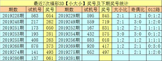 [新浪彩票]享乐福彩3D第19281期:独胆推荐6