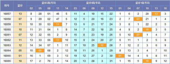 图表来历:http://tubiao.17mcp.com/Ssq/201Zs_hou-10.htm