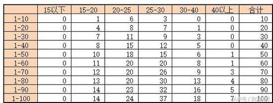 2018年8月中国职业棋手等级分前一百之年龄层分布