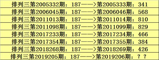 百位:大幼比为3:4,奇偶比为3:4,本期参考号码9。