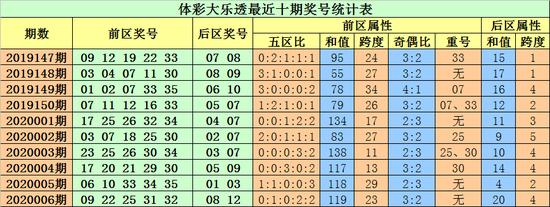 小易大乐透第20007期:前区胆码06 35